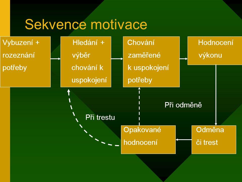 Sekvence motivace Vybuzení + Hledání + Chování Hodnocení