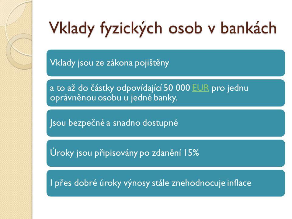 Vklady fyzických osob v bankách