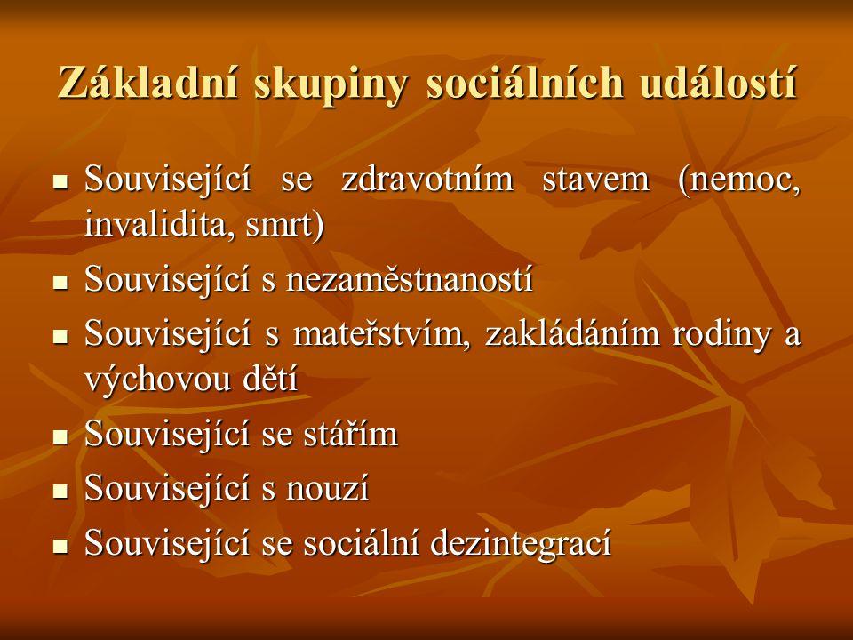 Základní skupiny sociálních událostí