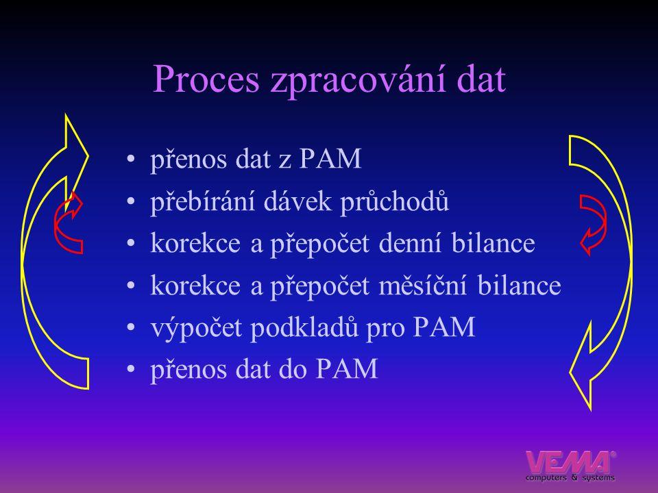 Proces zpracování dat přenos dat z PAM přebírání dávek průchodů