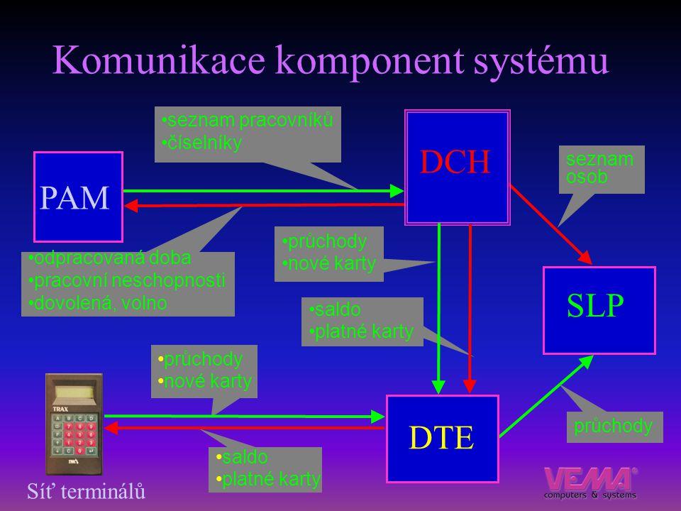 Komunikace komponent systému