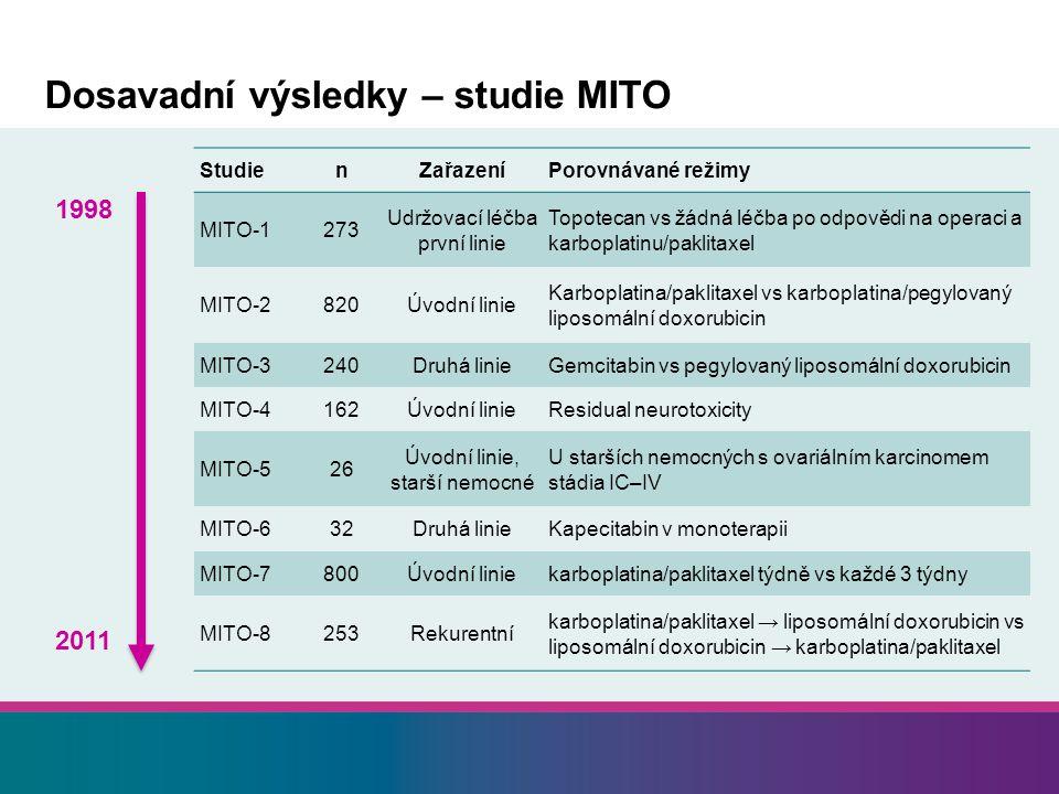 Dosavadní výsledky – studie MITO