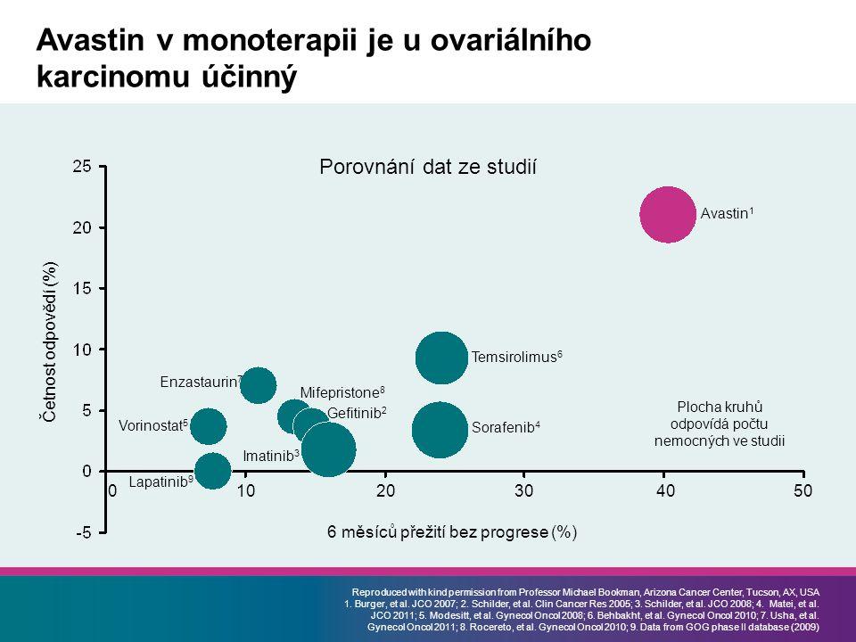 Avastin v monoterapii je u ovariálního karcinomu účinný