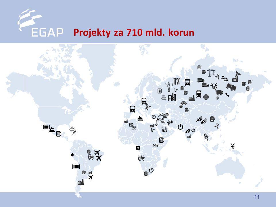 Projekty za 710 mld. korun