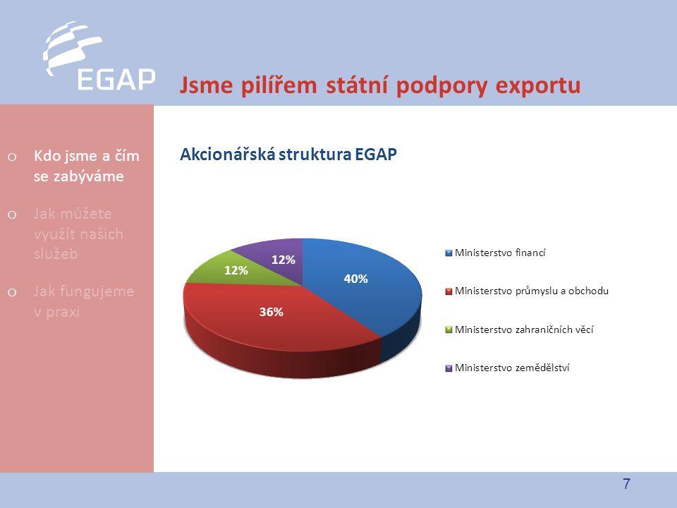 Jsme pilířem státní podpory exportu