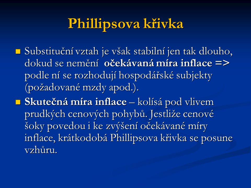 Phillipsova křivka