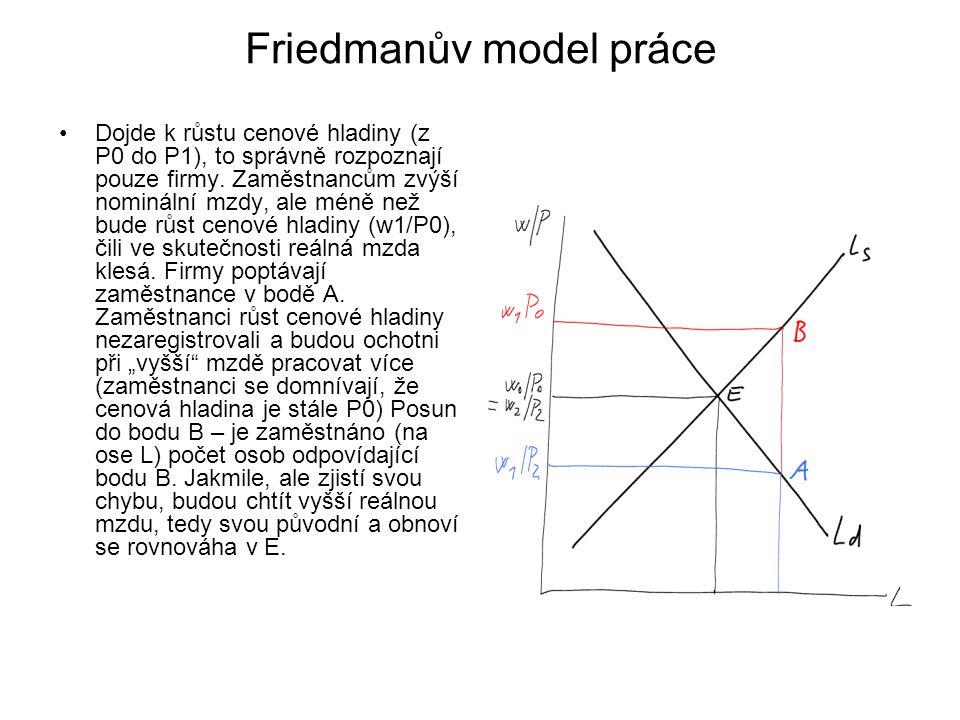 Friedmanův model práce