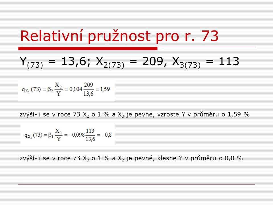 Relativní pružnost pro r. 73