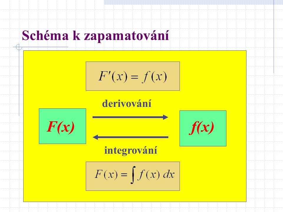 Schéma k zapamatování derivování F(x) f(x) integrování