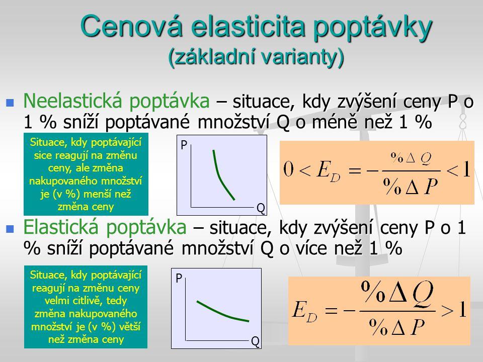 Cenová elasticita poptávky (základní varianty)
