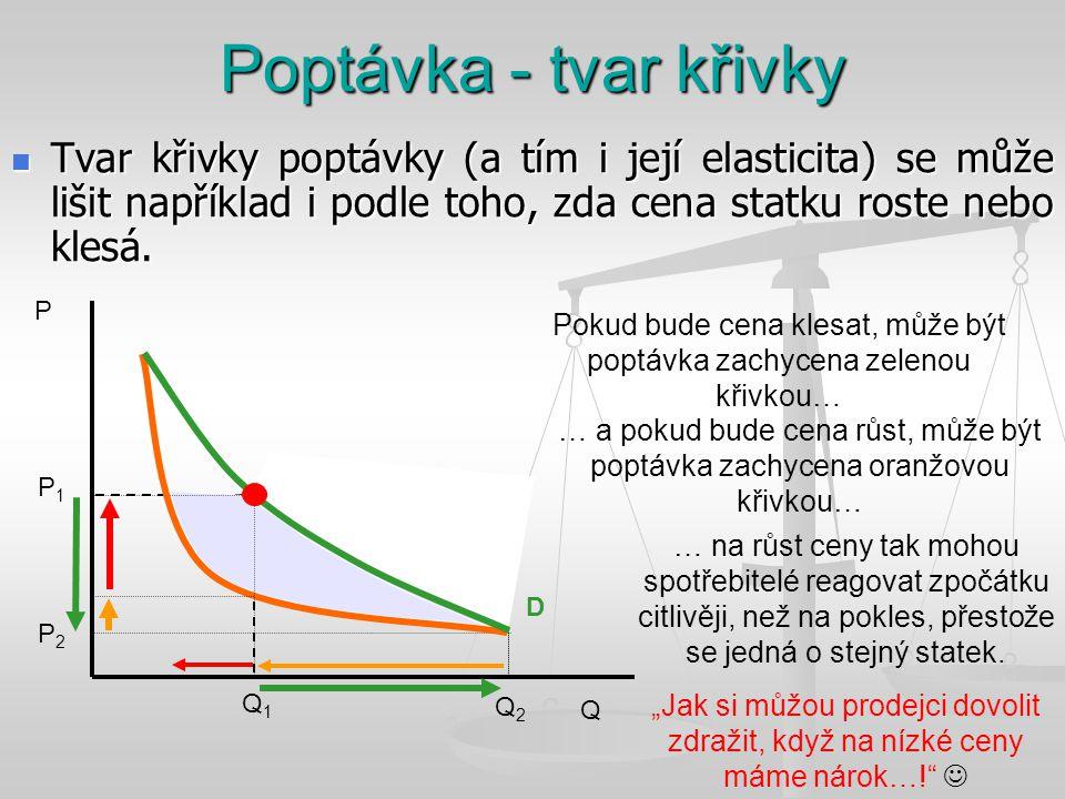 Pokud bude cena klesat, může být poptávka zachycena zelenou křivkou…