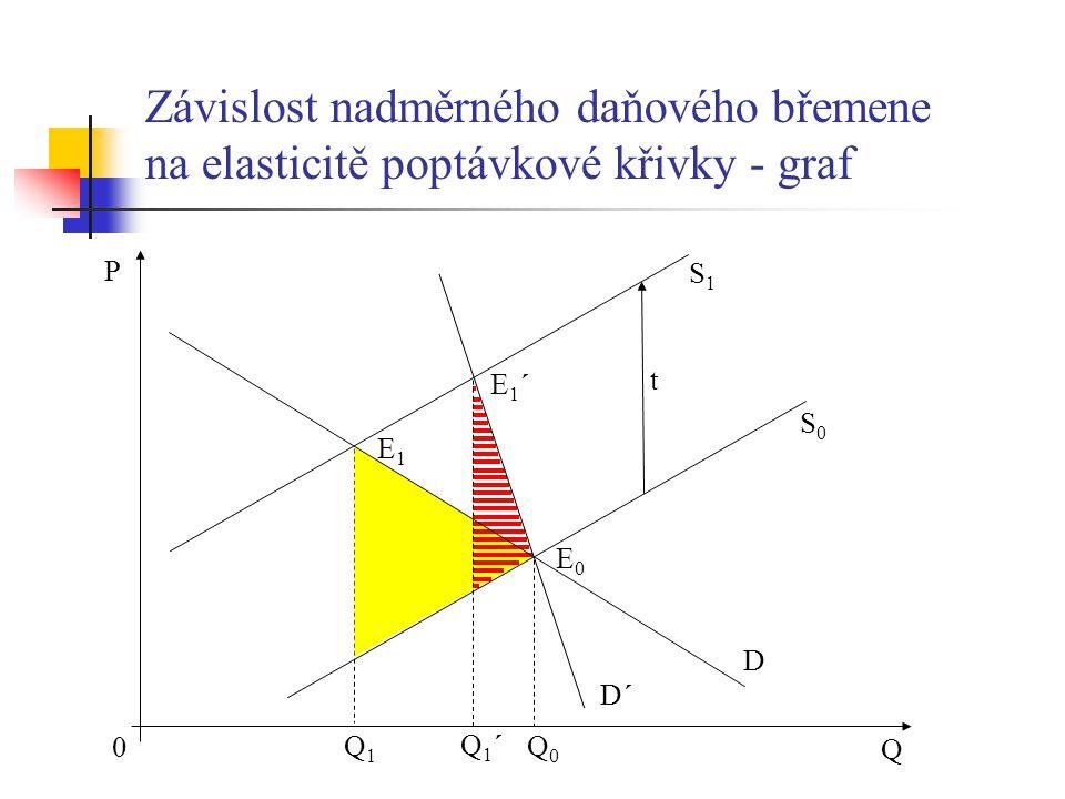 Závislost nadměrného daňového břemene na elasticitě poptávkové křivky - graf