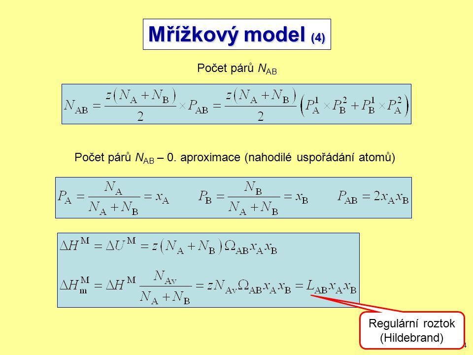 Mřížkový model (4) Počet párů NAB