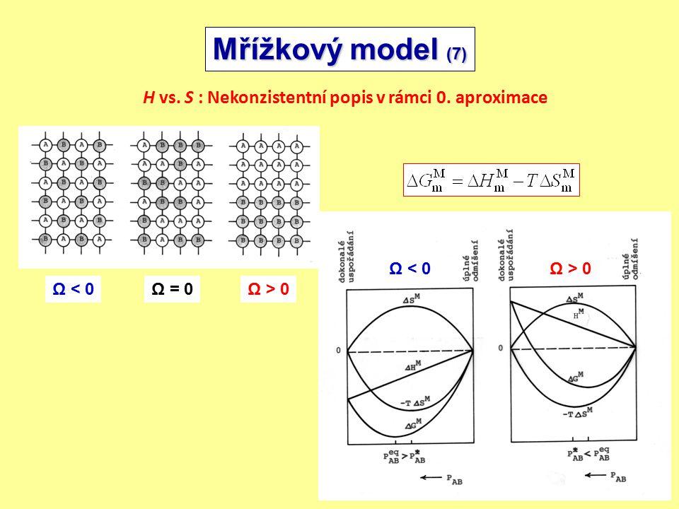 Mřížkový model (7) H vs. S : Nekonzistentní popis v rámci 0. aproximace. Ω < 0. Ω > 0. Ω = 0. Ω < 0.
