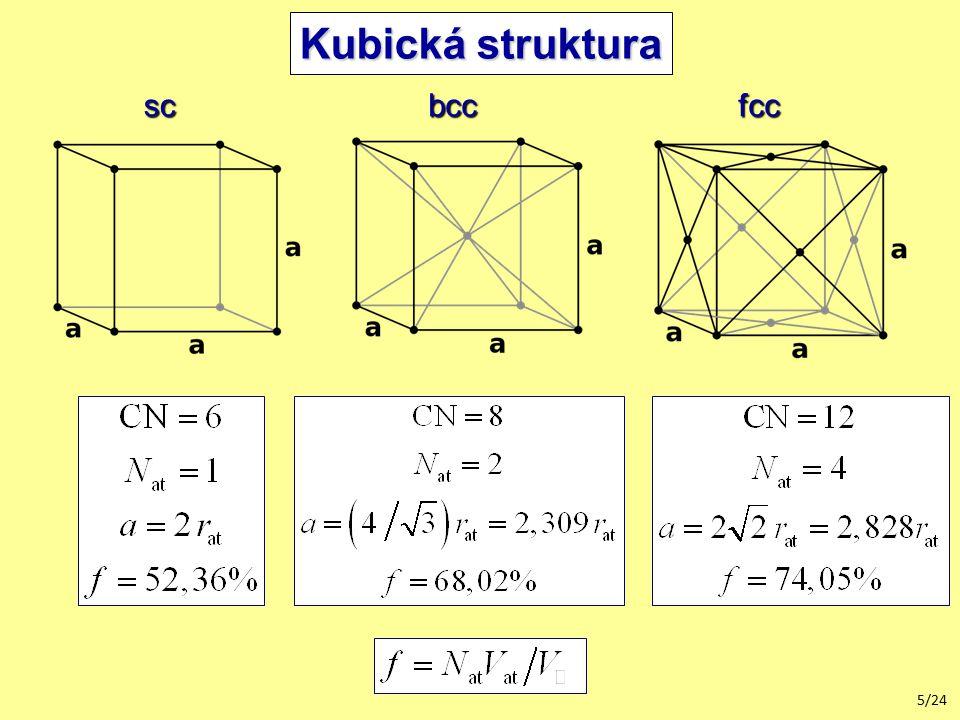 Kubická struktura sc bcc fcc