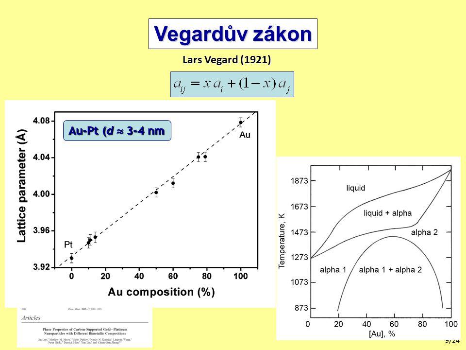 Vegardův zákon Lars Vegard (1921) Au-Pt (d  3-4 nm