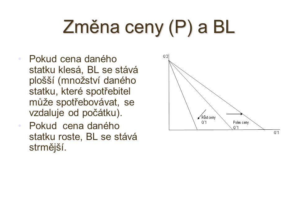 Změna ceny (P) a BL