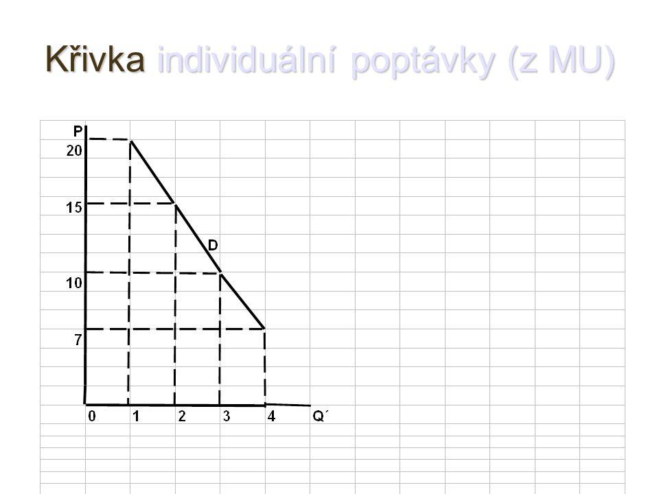 Křivka individuální poptávky (z MU)