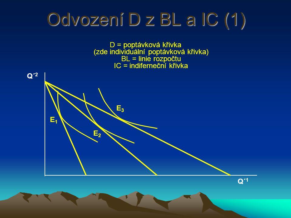 Odvození D z BL a IC (1) D = poptávková křivka (zde individuální poptávková křivka) BL = linie rozpočtu IC = indiferneční křivka.