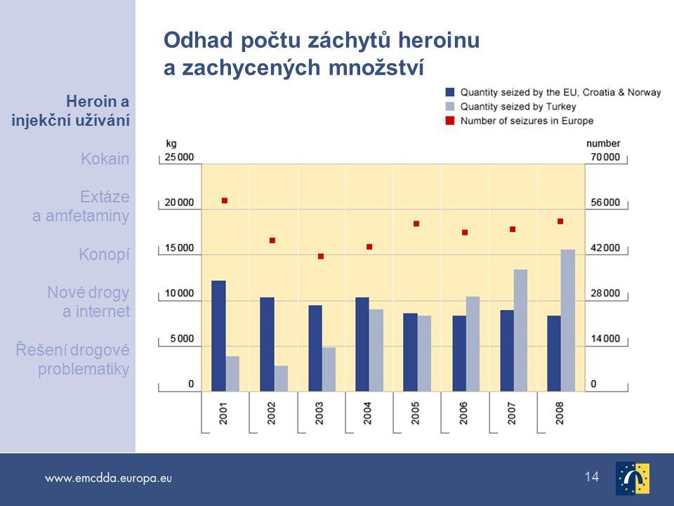 Odhad počtu záchytů heroinu a zachycených množství