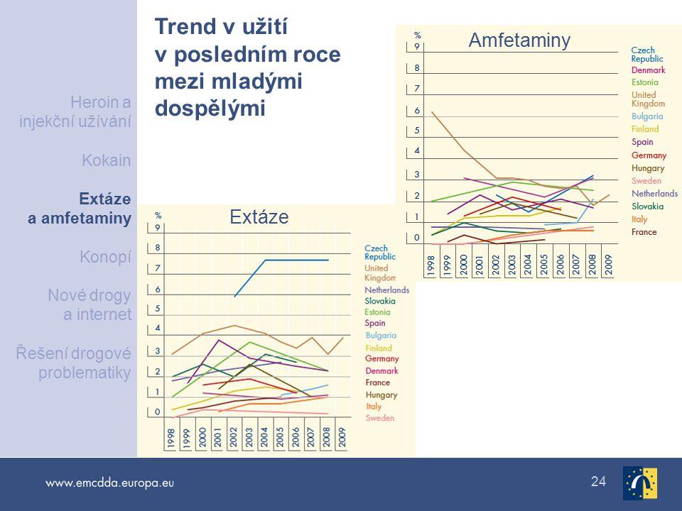 Trend v užití v posledním roce mezi mladými dospělými