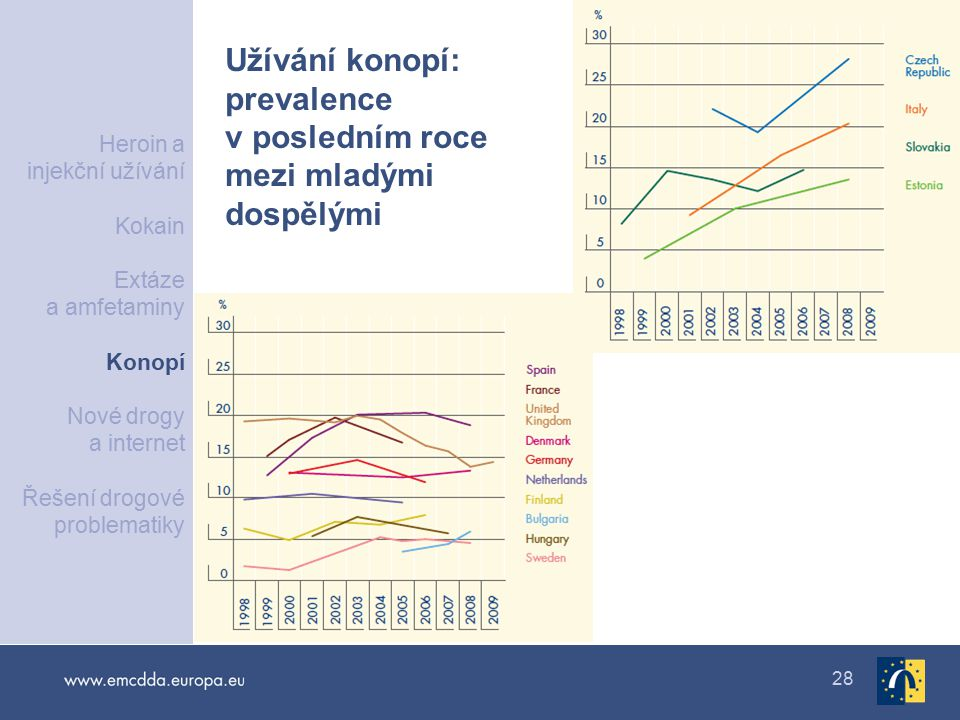 Užívání konopí: prevalence v posledním roce mezi mladými dospělými