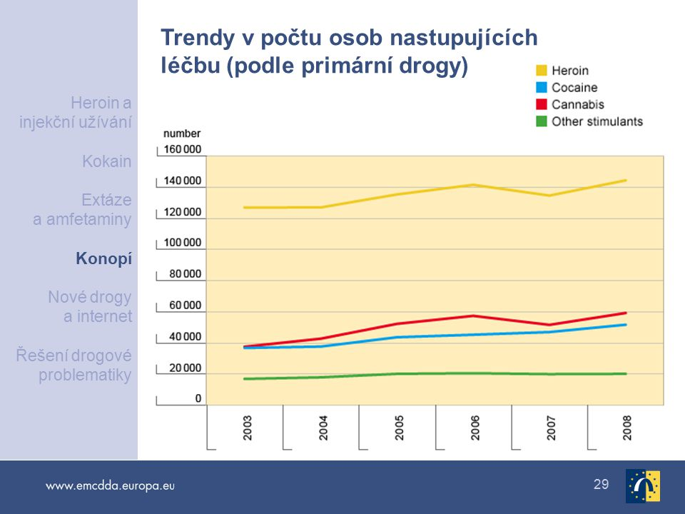 Trendy v počtu osob nastupujících léčbu (podle primární drogy)