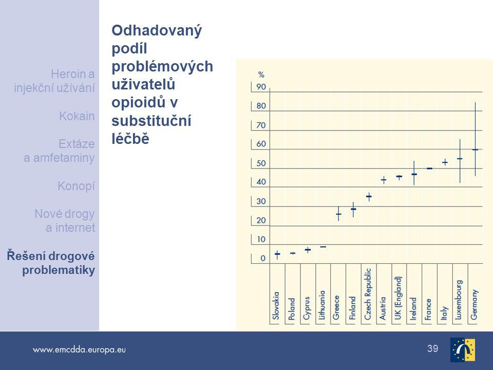 Odhadovaný podíl problémových uživatelů opioidů v substituční léčbě