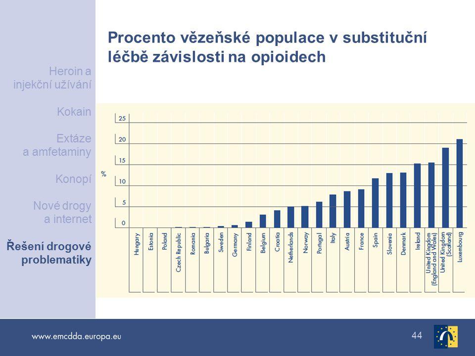 Procento vězeňské populace v substituční léčbě závislosti na opioidech