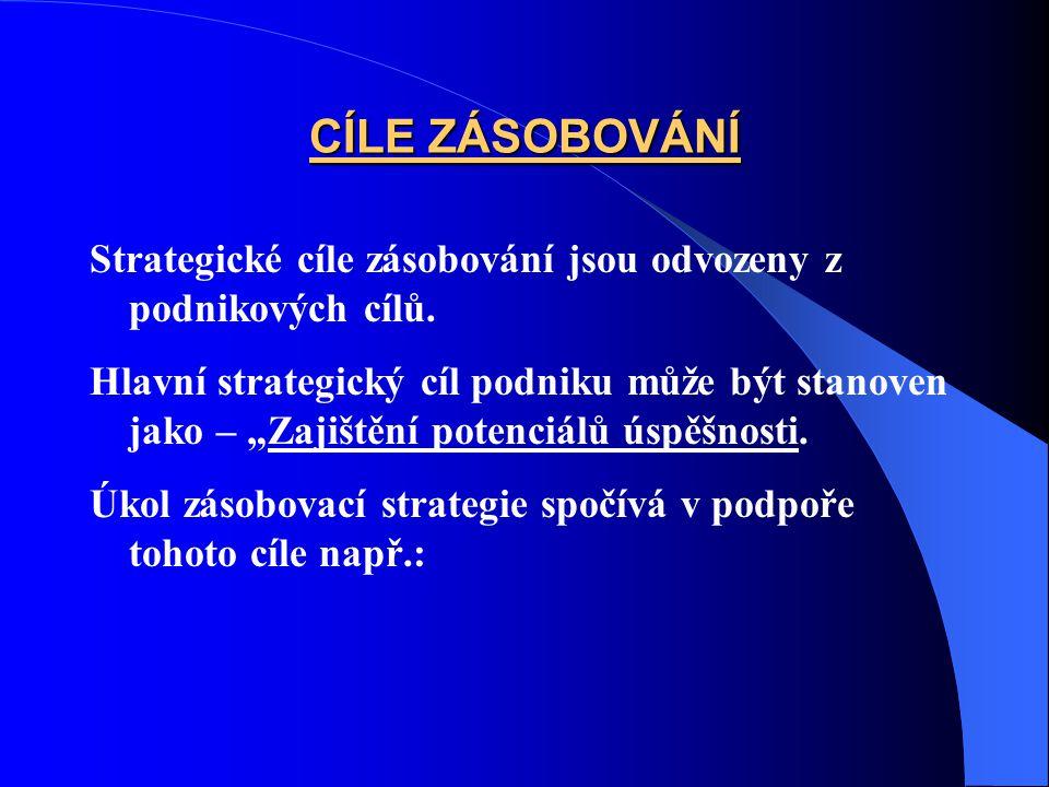 CÍLE ZÁSOBOVÁNÍ Strategické cíle zásobování jsou odvozeny z podnikových cílů.