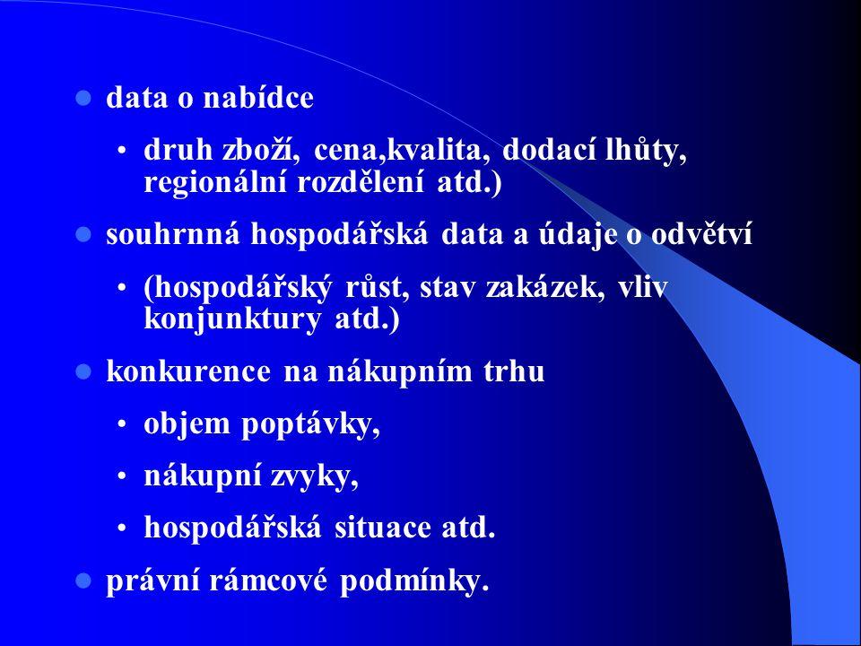 data o nabídce druh zboží, cena,kvalita, dodací lhůty, regionální rozdělení atd.) souhrnná hospodářská data a údaje o odvětví.