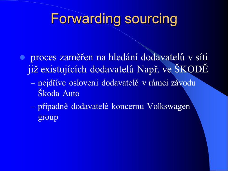 Forwarding sourcing proces zaměřen na hledání dodavatelů v síti již existujících dodavatelů Např. ve ŠKODĚ.