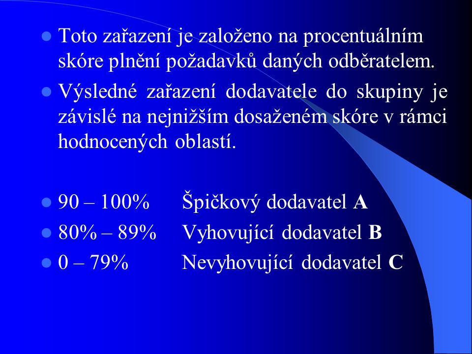 Toto zařazení je založeno na procentuálním skóre plnění požadavků daných odběratelem.