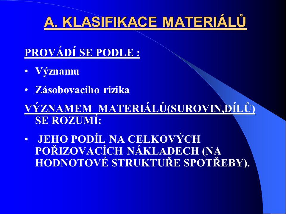 A. KLASIFIKACE MATERIÁLŮ