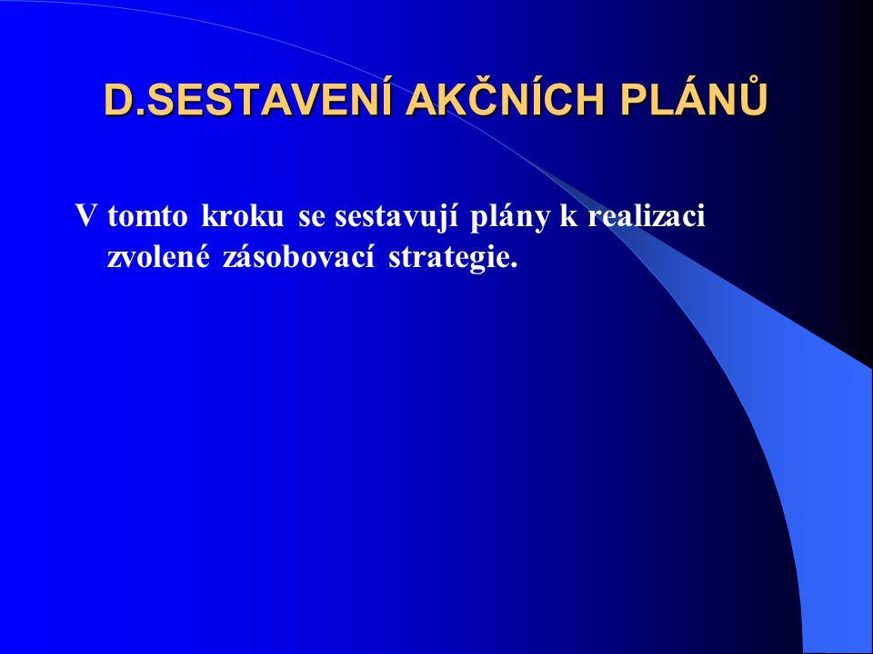 D.SESTAVENÍ AKČNÍCH PLÁNŮ