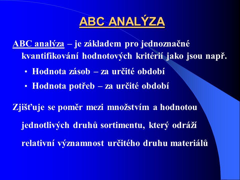 ABC ANALÝZA ABC analýza – je základem pro jednoznačné kvantifikování hodnotových kritérií jako jsou např.