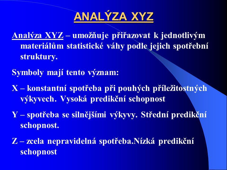 ANALÝZA XYZ Analýza XYZ – umožňuje přiřazovat k jednotlivým materiálům statistické váhy podle jejich spotřební struktury.