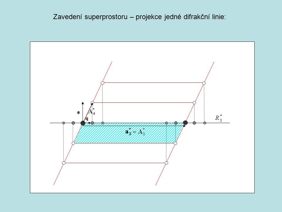 Zavedení superprostoru – projekce jedné difrakční linie: