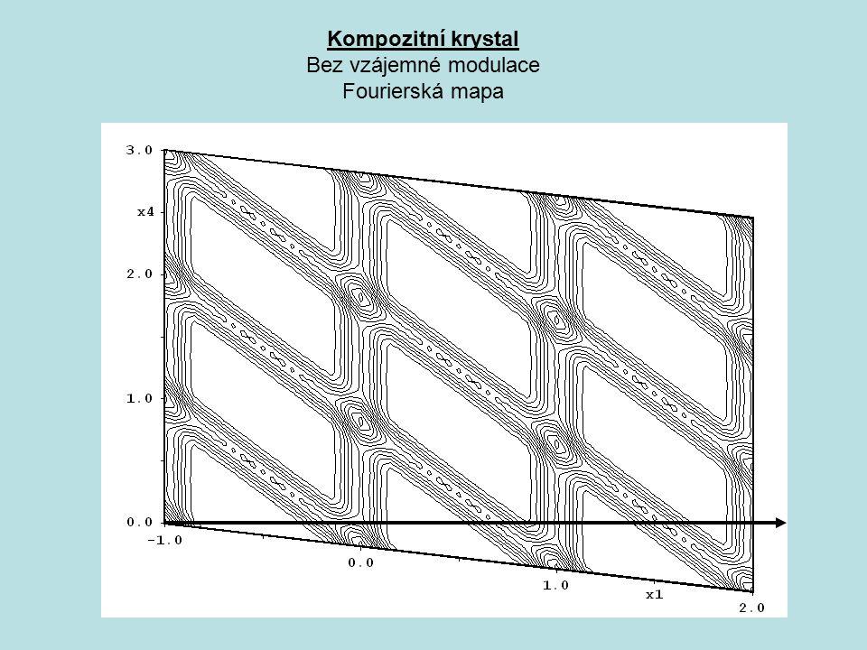 Kompozitní krystal Bez vzájemné modulace Fourierská mapa