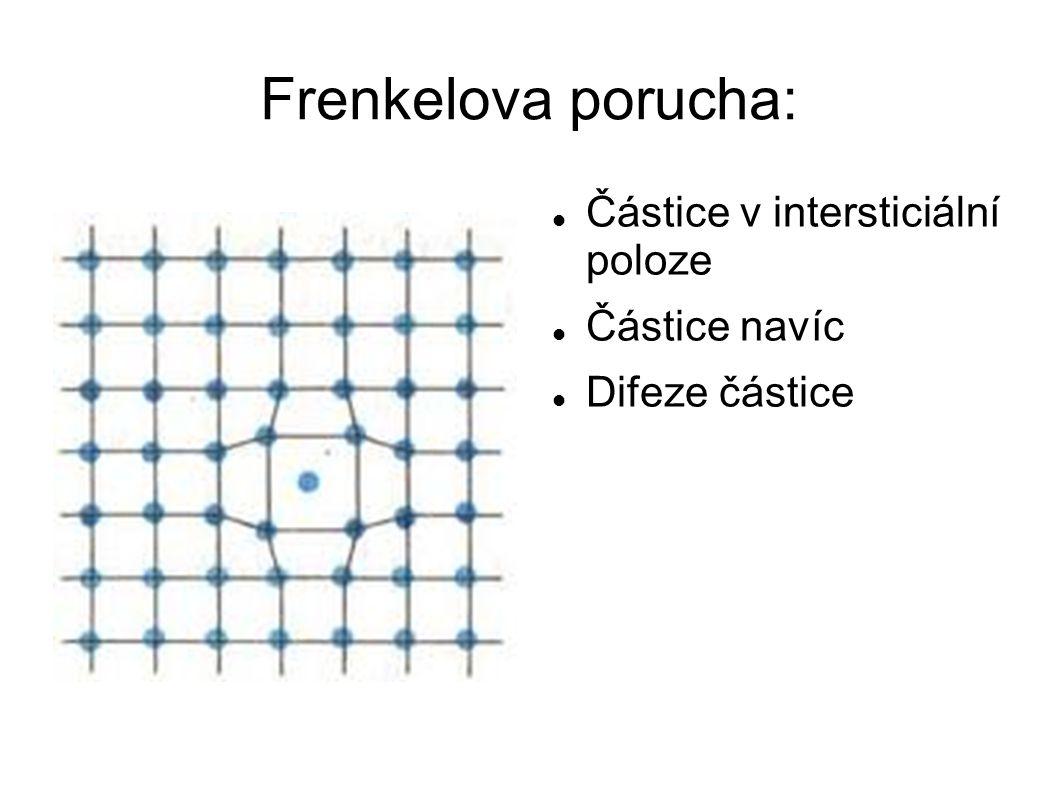 Frenkelova porucha: Částice v intersticiální poloze Částice navíc