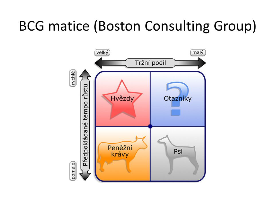 BCG matice (Boston Consulting Group)
