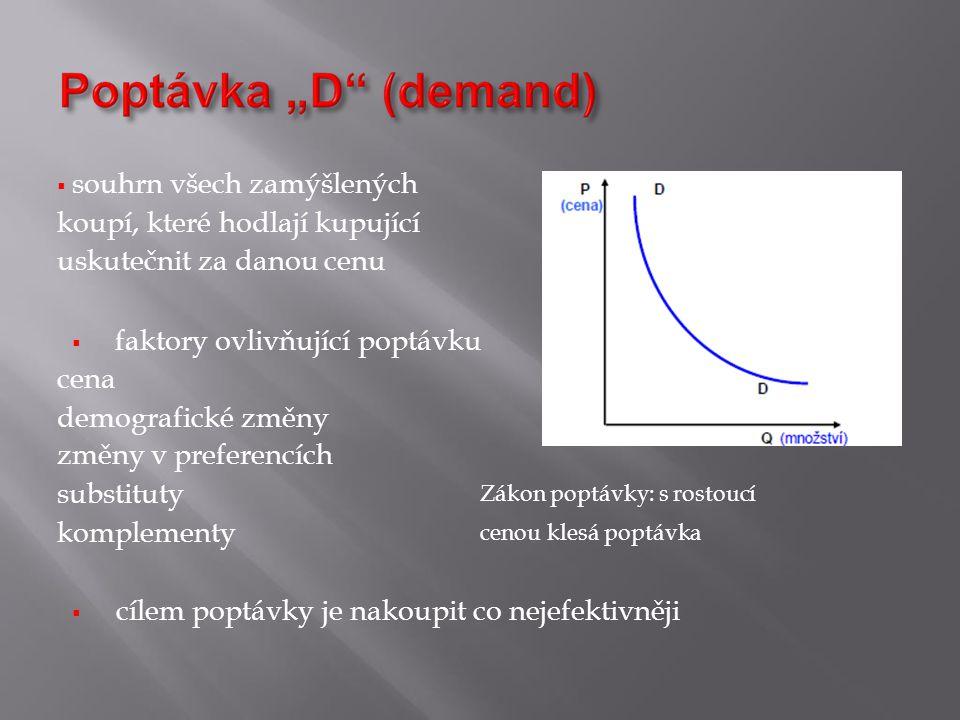 faktory ovlivňující poptávku