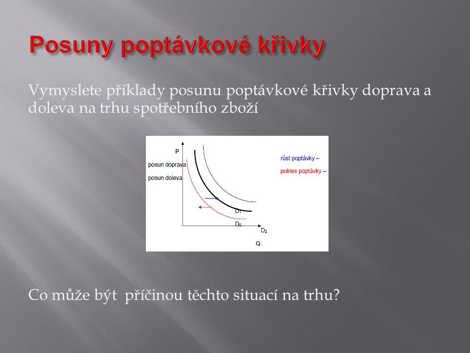Vymyslete příklady posunu poptávkové křivky doprava a