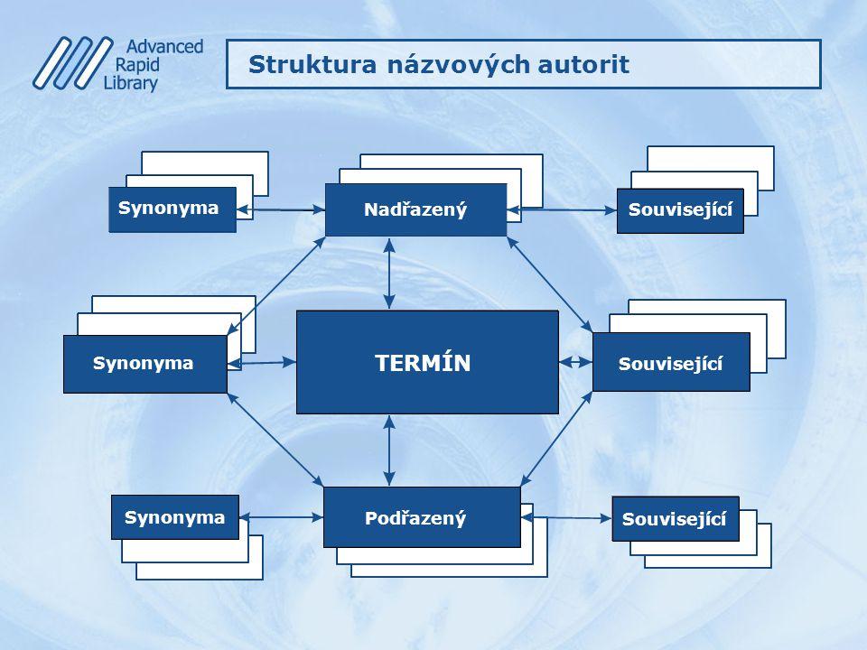 Struktura názvových autorit