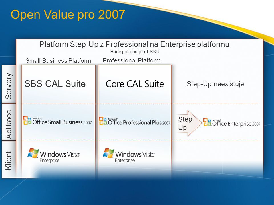 Platform Step-Up z Professional na Enterprise platformu
