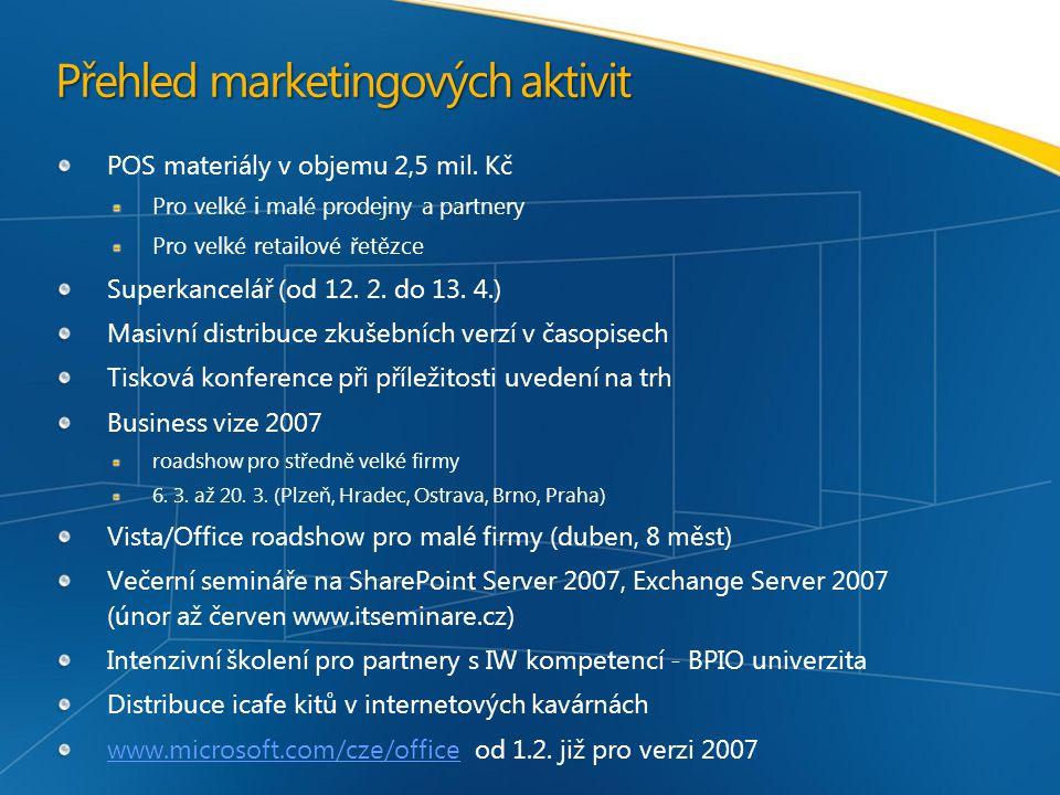 Přehled marketingových aktivit