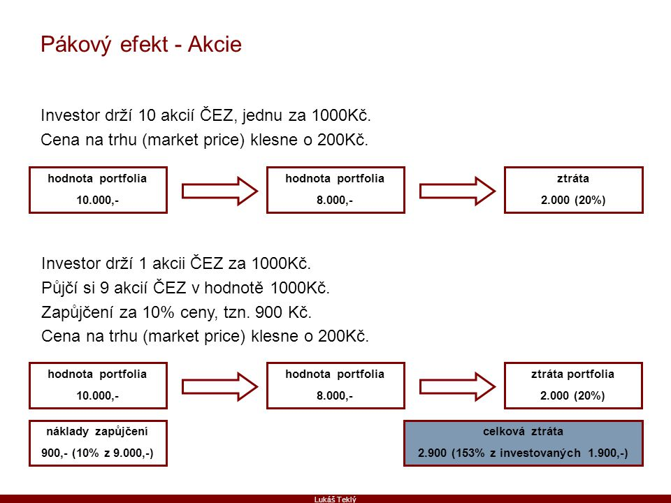 Pákový efekt - Akcie Investor drží 10 akcií ČEZ, jednu za 1000Kč.