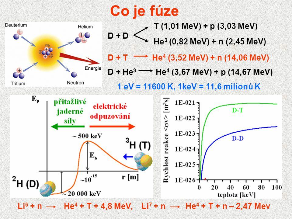 Co je fúze D + T He4 (3,52 MeV) + n (14,06 MeV)
