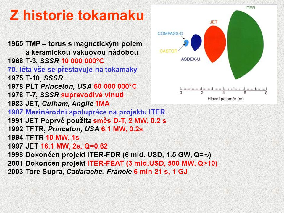 Z historie tokamaku 1955 TMP – torus s magnetickým polem