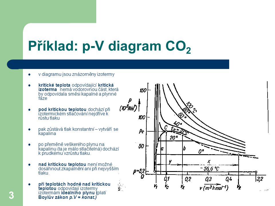 Příklad: p-V diagram CO2
